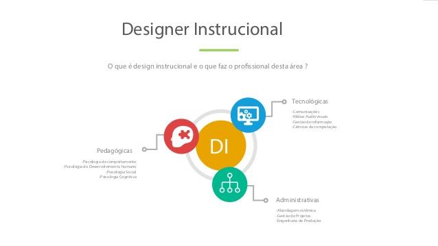 Curso online grátis de Design Instrucional